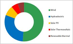 Renewable energy in Spain - Image: Donut chart spain