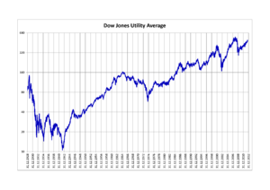 Dow Jones Utility Average - Dow Jones Utility Average 1928–2012