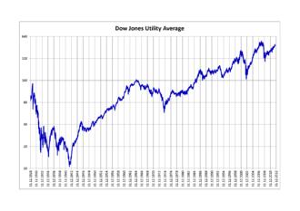 Dow Jones Utility Average - Dow Jones Utility Average 1928–2012