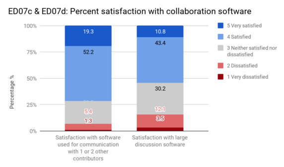 ED07 Level of satisfaction with collaboration software.png