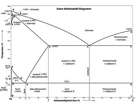 Eisen-Kohlenstoff-Diagramm – Wikipedia