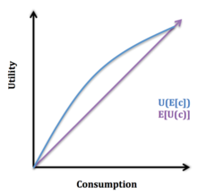 consumption smoothing wikipedia