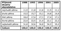 Ekonomická nerovnost - tabulka.png