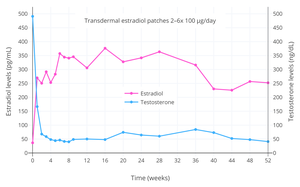 Pharmacokinetics of estradiol - Wikipedia