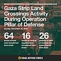 Flickr - Israel Defense Forces - Infographics, Gaza Strip Land Crossings Activity During Operation Pillar of Defense.jpg