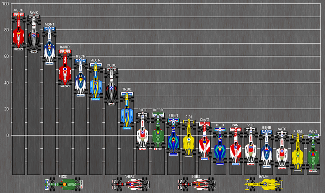 640px-Formula_One_Standings_2003.PNG