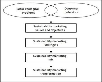 English: Sustainability Marketing follows six key elements: socio-ecological problems, consumer behavior, sustainability marketing values and objectives, sustainability marketing strategies, sustainability marketing mix and sustainability marketing transformation. This picture is giving an overview about the interconnections of the six key elements