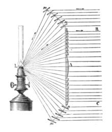 Funzionamento della lente di Fresnel
