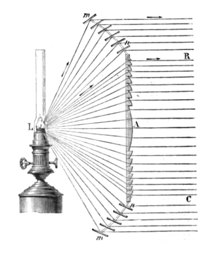 Diagram depicting how a spherical Fresnel lens collimates light - Lighthouse