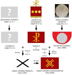 Cantabrian labarum - Cantabrian labarum genesis