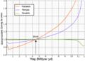 Güneş evrimi grafiği.tif