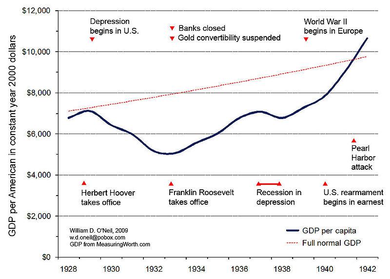 File:GDP depression.jpg