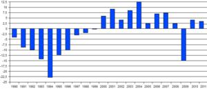 2008–09 Ukrainian financial crisis - Ukraine's GDP real annual growth rate 1990 - beyond