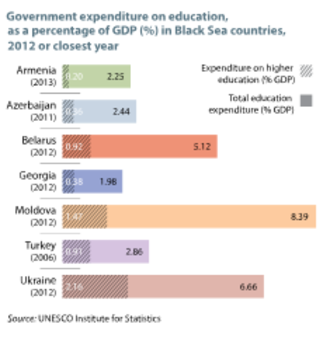 Science and technology in Armenia - Government expenditure on education as a percentage of GDP in Armenia and neighbouring countries, 2012 or closest year. Source: UNESCO Science Report: towards 2030 (2015), Figure 12.1, data from UNESCO Institute for Statistics