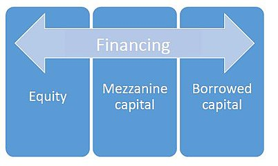 Types of financing/funding Grafik 220.jpg