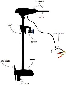 220px Hand_controlled_TM_diagram trolling motor wikipedia 12v trolling motor wiring diagram at bayanpartner.co