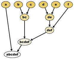 250px-Hierarchical_clustering_diagram.png
