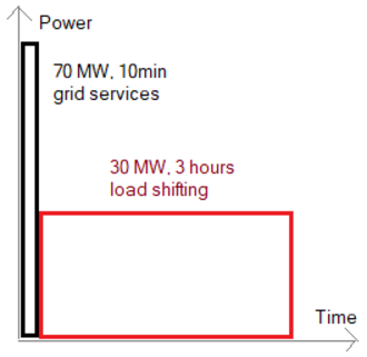 Hornsdale Wind Farm - Diagram of power and duration of the two sections of battery