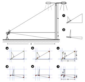 Hypsometer - Wikipedia