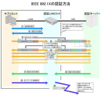 Wiki Ieee  on Ieee 802 1x   Wikipedia