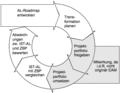 Idealer EAM Prozess.TIF