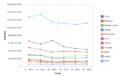 Importaciones de los Países Bajos del periodo noviembre 2014-abril 2015 medidas en valor FOB.png