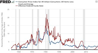 Consumer price index - Inflation compared to federal funds rate