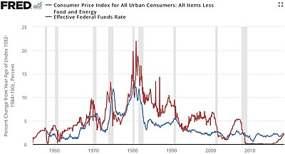 Consumer price index - Wikipedia