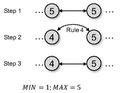 KHOPCA rule 4.pdf