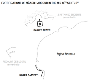 Garzes Tower - Image: Mġarr Harbour fortifications map