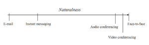 Media naturalness theory - Figure 2. Media naturalness scale.