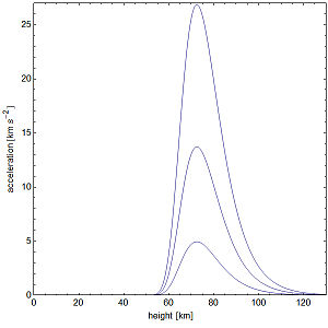 Free fall - Acceleration of a small meteoroid when entering the Earth's atmosphere at different initial velocities.