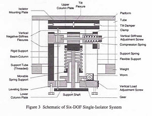 Vibration isolation - Image: Negative Stiffness Vibration Isolator Drawing