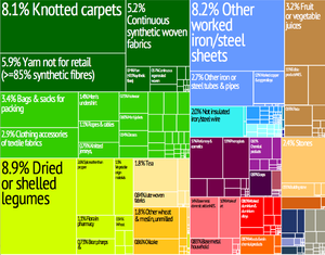 Economy of Nepal - A proportional representation of Nepal's exports.