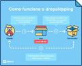 O que é o dropshipping?.png