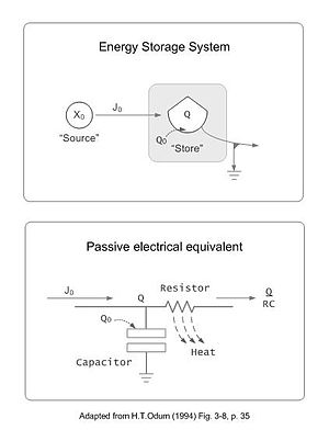 Ludwig von Bertalanffy - Passive electrical schematic of the Bertalanffy module together with equivalent expression in the Energy Systems Language