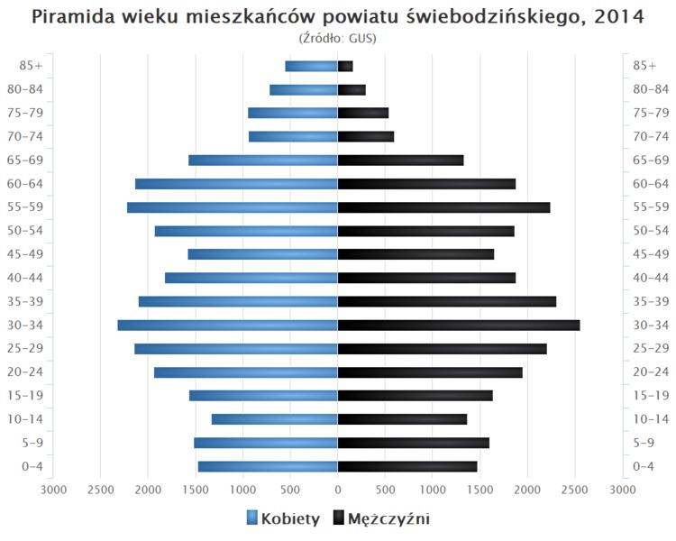 File:Piramida wieku powiat swiebodzinski.png
