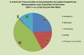 Prozentanteile der Prozessschitte Carbon Footprint Wein.png