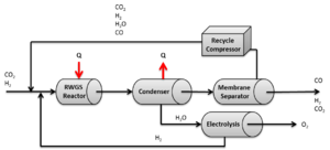 Water-gas shift reaction - Reverse water-gas shift flow cycle