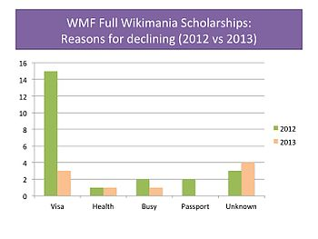 Reasons for declining scholarships, 2012 compared to 2013.jpg