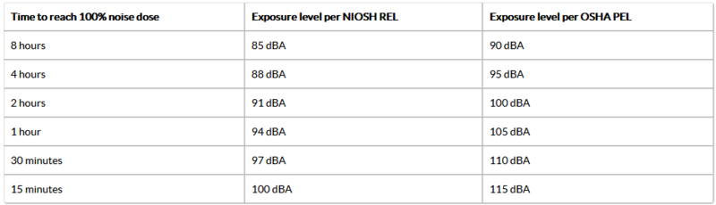 Relationship between noise exposure levels and duration of allowable exposure at that level for NIOSH and OSHA