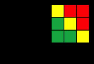 Risk-based auditing - Image: Risk Analyzer