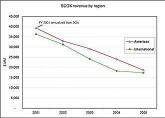 SCO Group - Image: SCO 2001 2005 revenue by region