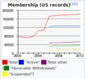 Screen Actors Guild 2000-2012 membership graph screenshot.png