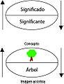 Signo lingüístico.jpg