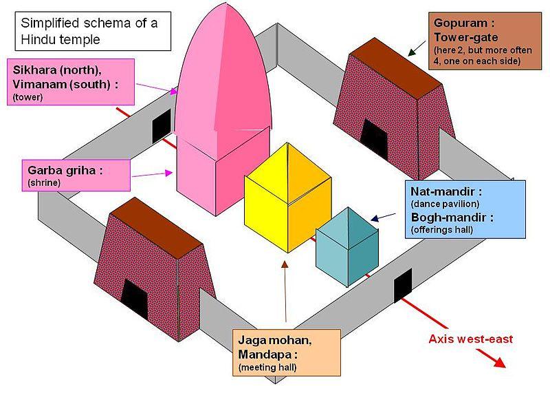 File:Simplified schema of a Hindu temple.jpg
