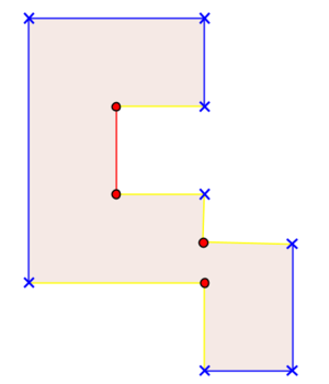Rectilinear polygon - X marks convex corners; O marks concave corners. Blue lines are knobs; red lines are anti-knobs; yellow lines are neither.
