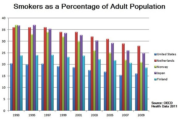 Smokers as a percentage of the population for the United States, the Netherlands, Norway, Japan, and Finland. Smokers-as-a-percentage-of-adult-pop.jpg