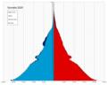 Somalia single age population pyramid 2020.png