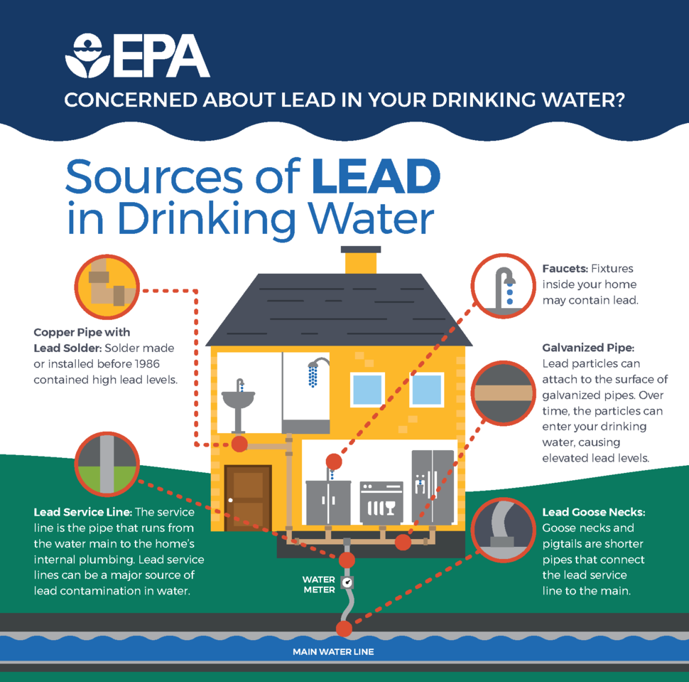 Sources of Lead in Drinking Water - EPA 2017